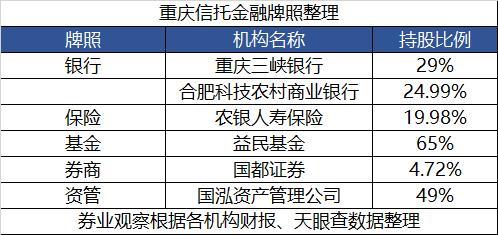 吉林企划平台集齐6类金融牌照!重庆信托庞大金融版图悄然成型
